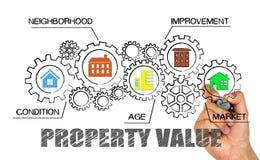 Concetto di valore di una proprietà immagini stock libere da diritti