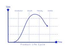 Concetto di vendita del grafico del diagramma del ciclo di vita di prodotto Fotografie Stock
