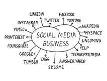 Concetto sociale di affari di media Fotografia Stock Libera da Diritti