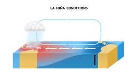 Condições de Nina do La no Oceano Pacífico equatorial ilustração stock