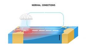 Conditions normales dans l'océan pacifique équatorial Photo stock