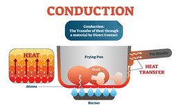 Conduction physics example diagram, vector illustration scheme. Moving atoms transferring heat in the material by direct contact. Conduction physics diagram Stock Photo