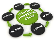 Conect Marketing Cycle. 3d render of marketing plan process Royalty Free Stock Image