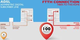 Conexión de ADSL y de FTTH Imagen de archivo libre de regalías