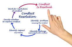 Conflict Resolution. Presenting Diagram of Conflict Resolution Stock Photo