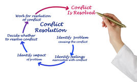 Conflict Resolution Stock Photography