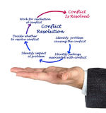 Conflict Resolution. Presenting diagram of Conflict Resolution royalty free stock photography