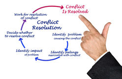 Conflict Resolution. Presenting process of Conflict Resolution Stock Photo