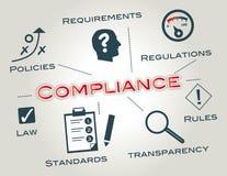 Conformité, conformité de réglementation illustration libre de droits