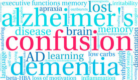 Confusion Word Cloud Stock Images
