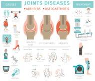 Congiunge le malattie Artrite, sintomi di osteoartrite, trattamento i illustrazione vettoriale