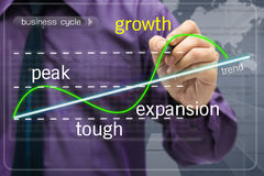 Conjunctuurcyclus Stock Foto's