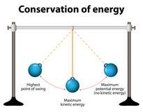 Conservação de energia Pêndulos simples ilustração royalty free