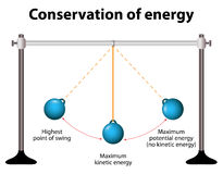 Conservation of energy. Simple Pendulums Royalty Free Stock Image