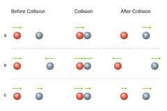 Conservation of Momentum.  Collision Before and After. Conservation of Momentum. Two particles colliding and move off separately. Collision before and after Royalty Free Stock Photography