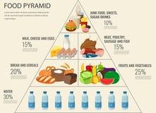Consommation saine de pyramide alimentaire infographic Style de vie sain Icônes des produits Vecteur illustration libre de droits