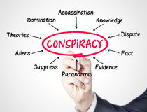 Conspiracy. Concept sketched on screen Royalty Free Stock Photography