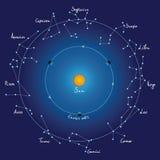 Constelaciones de la correspondencia y del zodiaco de cielo con títulos Fotos de archivo libres de regalías