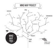 Constellations mindmap schemes infographic concept Stock Image