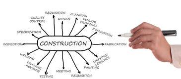 Construction flowchart Stock Image