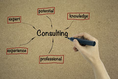 Consulting concept on cardboard background Royalty Free Stock Images