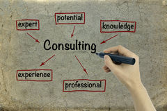 Consulting concept on old paper background Royalty Free Stock Photography