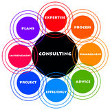 Consulting. Important and relevant issues regarding consultancy Stock Photos