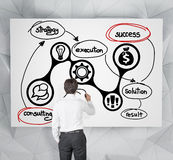 Consulting scheme on poster Royalty Free Stock Images