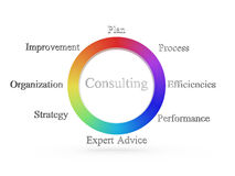 Consulting wheel. Arrangement shows a consulting improvement, plan, process, organization, expert advice, performance, strategy, and efficiencies labels Royalty Free Stock Image