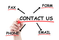 Contact us concept list Royalty Free Stock Images