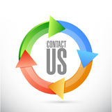 Contact us cycle sign concept Royalty Free Stock Photo