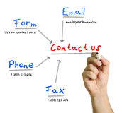 Contactez-nous d'écriture de la main de l'homme avec un marqueur Image libre de droits