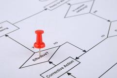 Contacto de gráfico rojo que sigue en flujo de proceso Fotografía de archivo libre de regalías