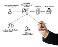 content administrationssystem arkivbild
