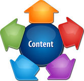 Content distribution business diagram illustration Royalty Free Stock Photography
