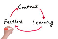 Content, learning and feedback Stock Photography