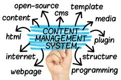 Content Management System Word Cloud tag cloud isolated. Content Management System Word Cloud or tag cloud isolated Stock Image