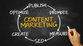 Content marketing circle hand drawing on blackboard Royalty Free Stock Image
