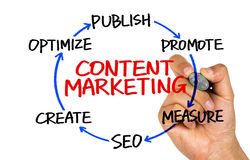 Content marketing circle hand drawing on whiteboard Royalty Free Stock Image