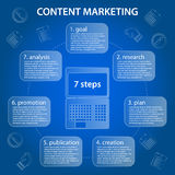 Content marketing circular timeline 7 steps infographic. On blue background with laptop and economic icons Stock Illustration