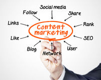 Content marketing. Concept sketched on screen stock images
