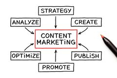 Content Marketing Flow Chart Concept. Content Marketing flow chart and a pen on white background vector illustration