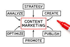 Content Marketing Flow Chart Concept. Content Marketing flow chart on white background Stock Images
