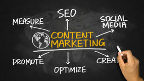 Content marketing flowchart hand drawing on blackboard Royalty Free Stock Images
