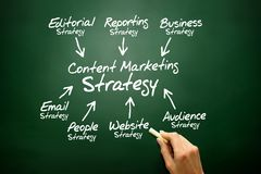 Content Marketing strategy concept Royalty Free Stock Photography