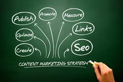 Content Marketing strategy concept, flow chart, business strateg Royalty Free Stock Image