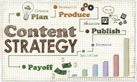 Content Marketing Strategy Illustration Royalty Free Stock Image