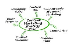 Content Marketing Strategy Plan. Components of Content Marketing Strategy Plan stock illustration