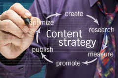 Content strategy. Businessman writing Content strategy cycle on screen Royalty Free Stock Image