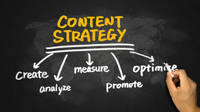 Content strategy concept hand drawing on blackboard Stock Photo